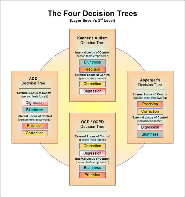 the 4 Decision Trees of Emergewnce Personality Theory
