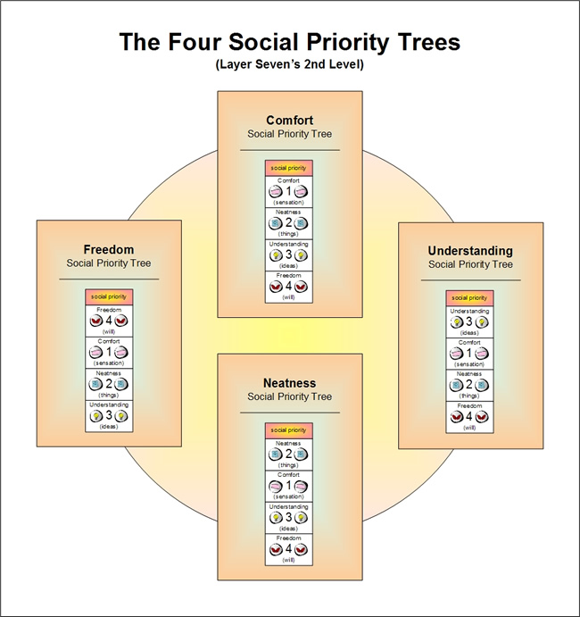 the 4 Social Priorities of Emergence Personaity Theory