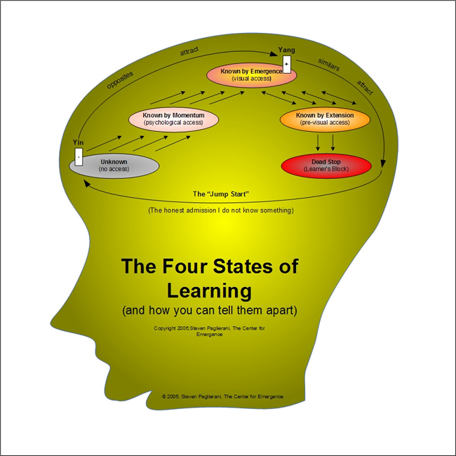 The Four States of Learning - per Emergence Personality Theory