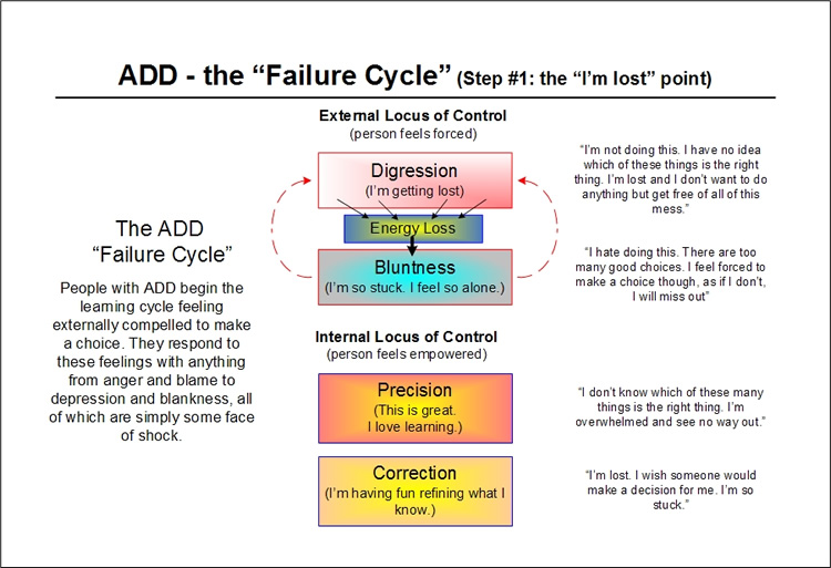 The ADD Failure Cycle - step two - the painful cycle begins - per Emergence Personality Theory