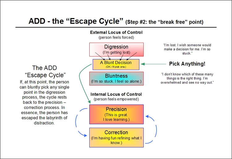 The ADD Escape Cycle - step two - the pain becomes to much to bear - per Emergence Personality Theory