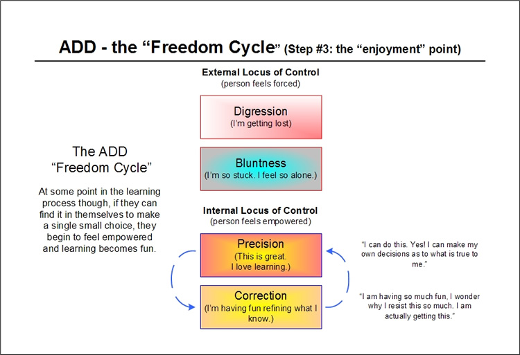 The ADD Feedback Cycle - step three - the good part of the cycle begins - per Emergence Personality Theory