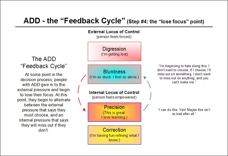 The ADD Feedback Cycle - step four - the self improvement finally pays off - per Emergence Personality Theory
