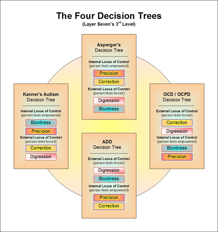 The Four Autism / Asperger's Decision Trees - per Emergence Personality Theory