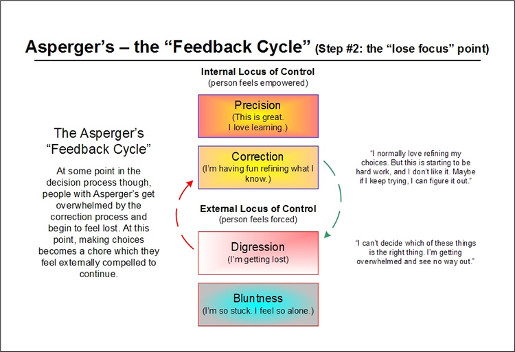 The Asperger's Feedback Cycle - step two - the self improvement part of the cycle - per Emergence Personality Theory