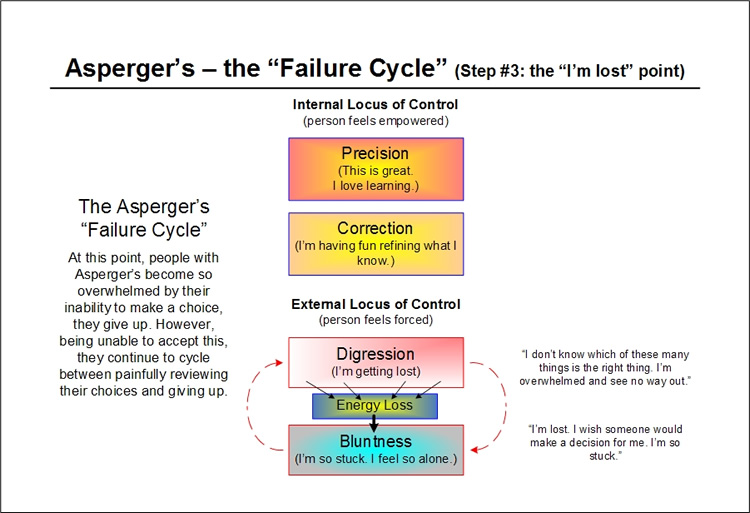 The Asperger's Failure Cycle - step three - the precision begins to fall a part - per Emergence Personality Theory