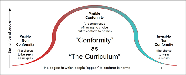 Conformity as The Curriculum - per Emergence Personality Theory