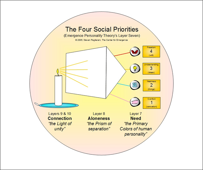 The Four Social Priorities of Emergence Personality Theory