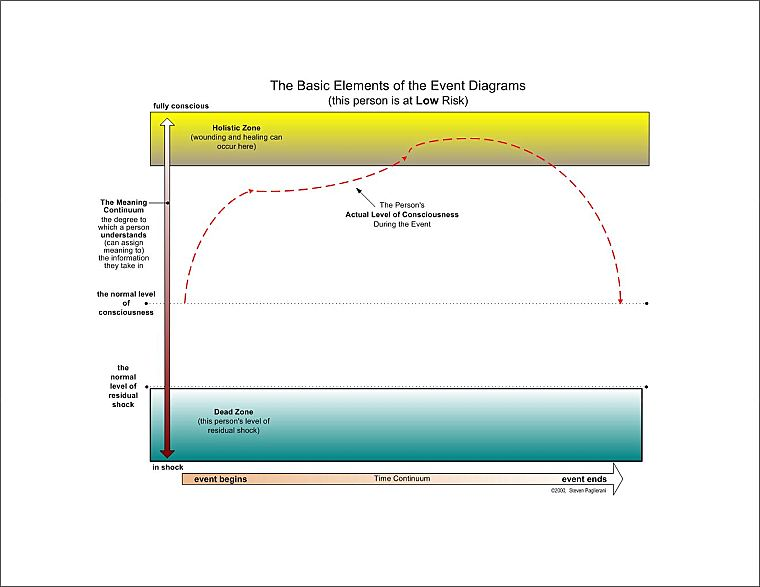Charting Human Experience Event Diagram Elements Described