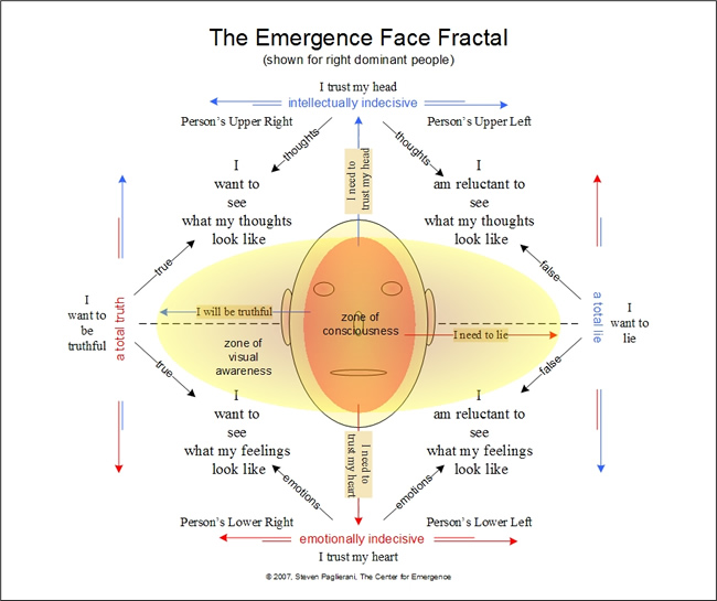 Telling Truth From Lies - The Face Fractal of Emergence Personality Theory