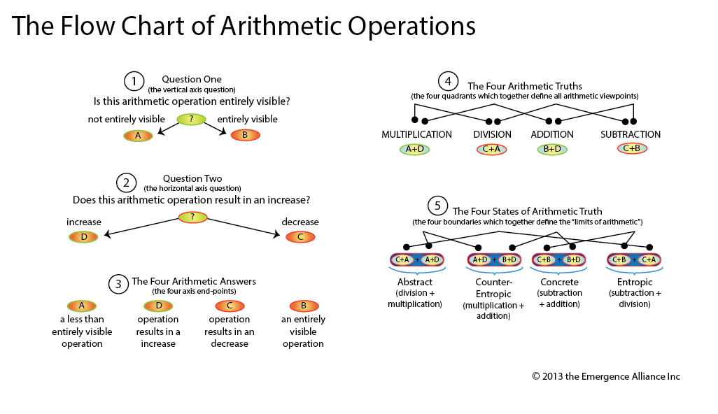 Flow Chart for Arithmetic Operations