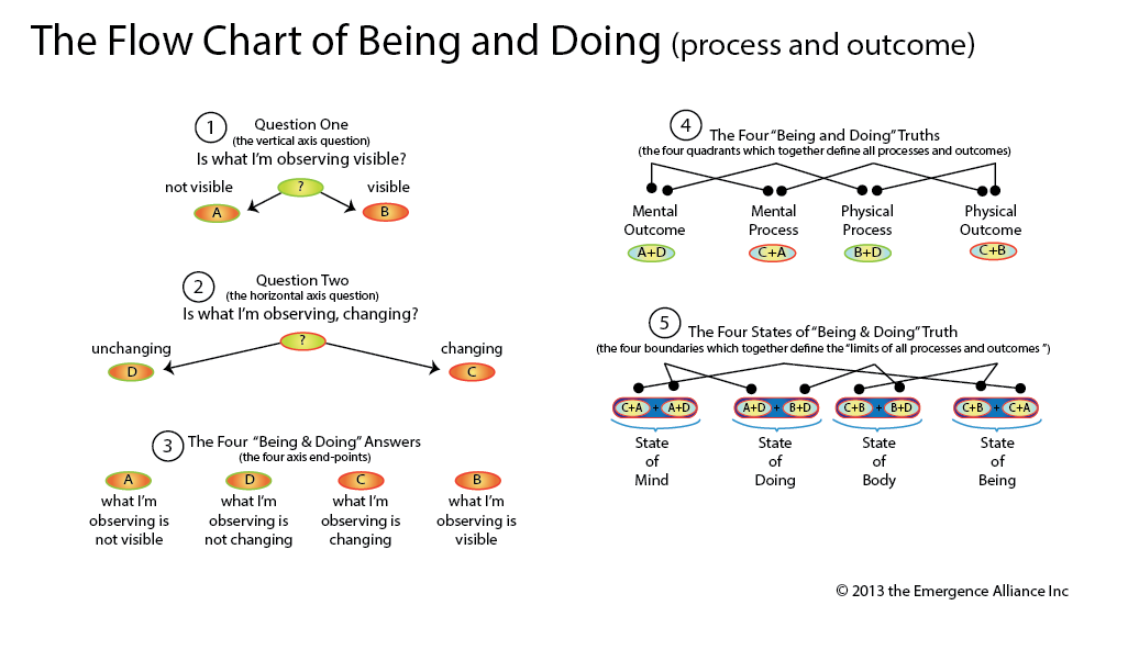 Flow Chart for the Map of Being and Doing