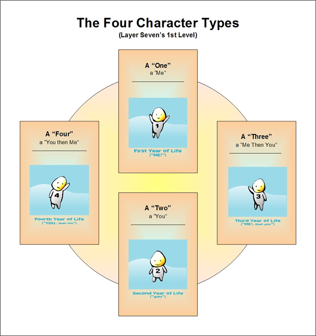 the 4 Character Type of Emergence Personality Theory