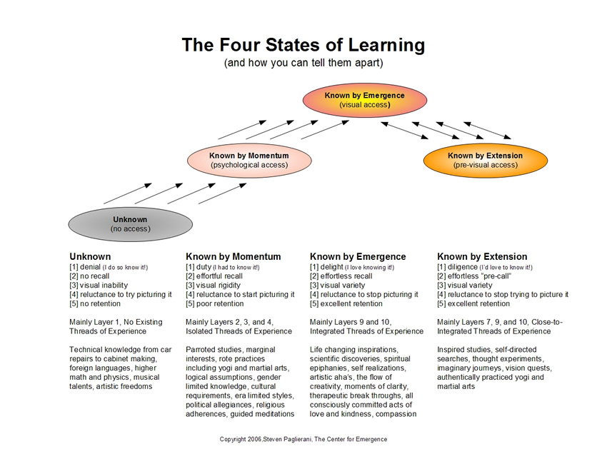 The Four States of Learning