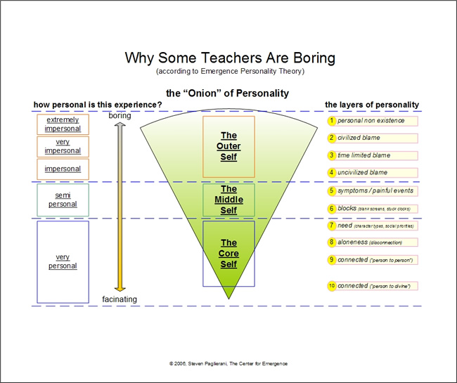 Why Some Teachers Are Boring - per Emergence Personality Theory