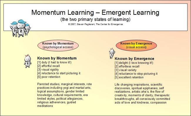 Momentum Learning versus Emergent Learning - per Emergence Personality Theory