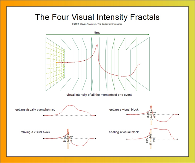 The Four Visual Intensity Fractals of the Mind - per Emergence Personality Theory