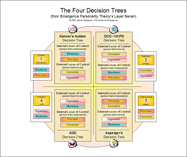 Brain Learning Paths - The Four Decision Trees of Layer 7 - per Emergence Personality Theory