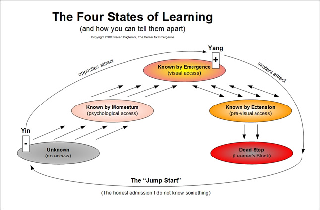 four ways of knowing Page 4  knowledge is developed from scientific methods, rather than from   features values of the research method way of knowing:  value awareness.