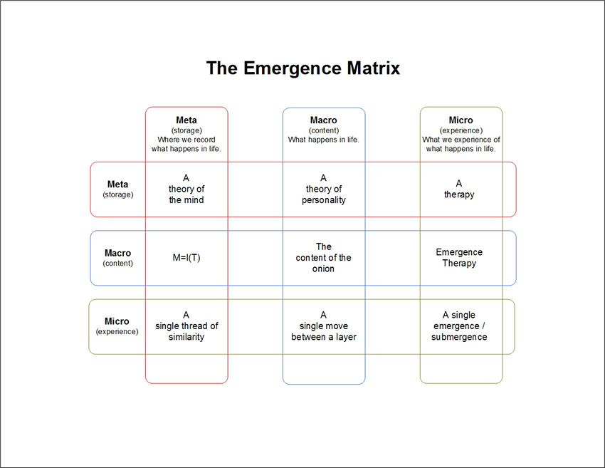 the emergence personality theory matrix of connections