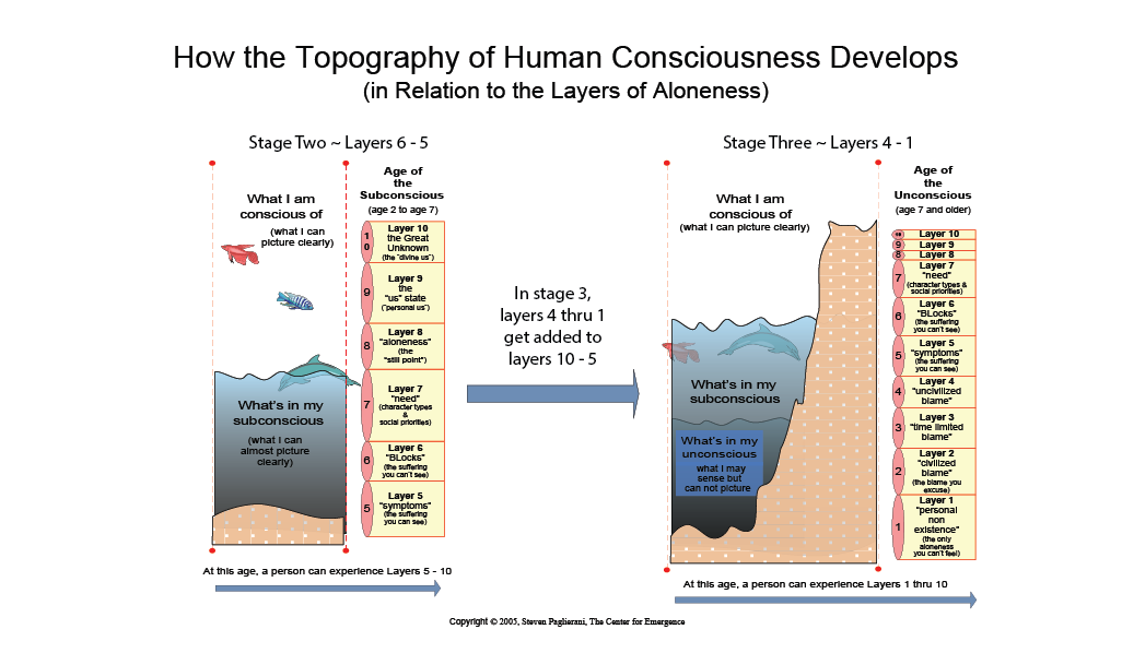 The Topography of the Mind ~ Stage 3