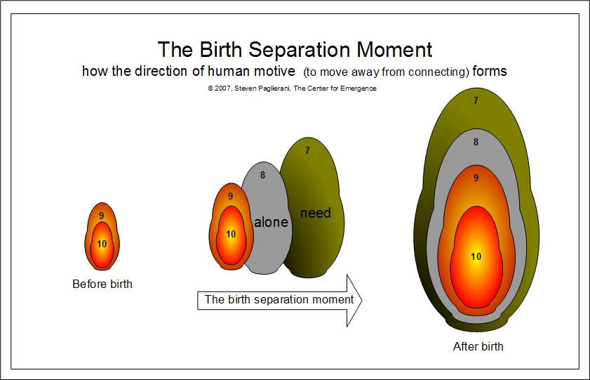 Personality and the Birth Separation Moment