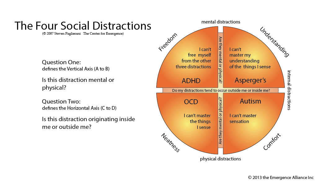 The Four Social Distractions - Autism, OCd, Asperger's, ADD