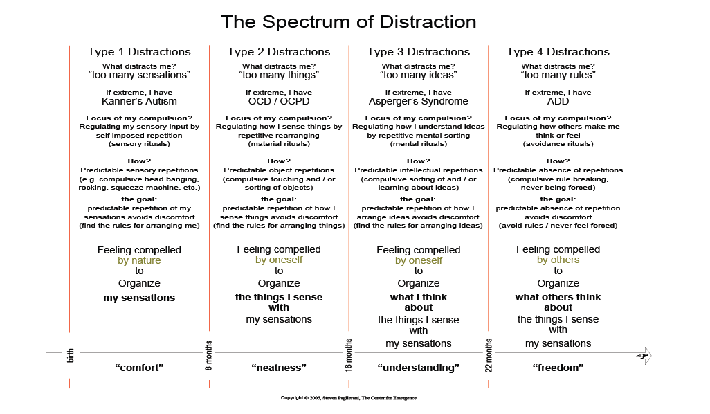 The Spectrum of Distraction: Autism, OCD, Aspergers, ADD