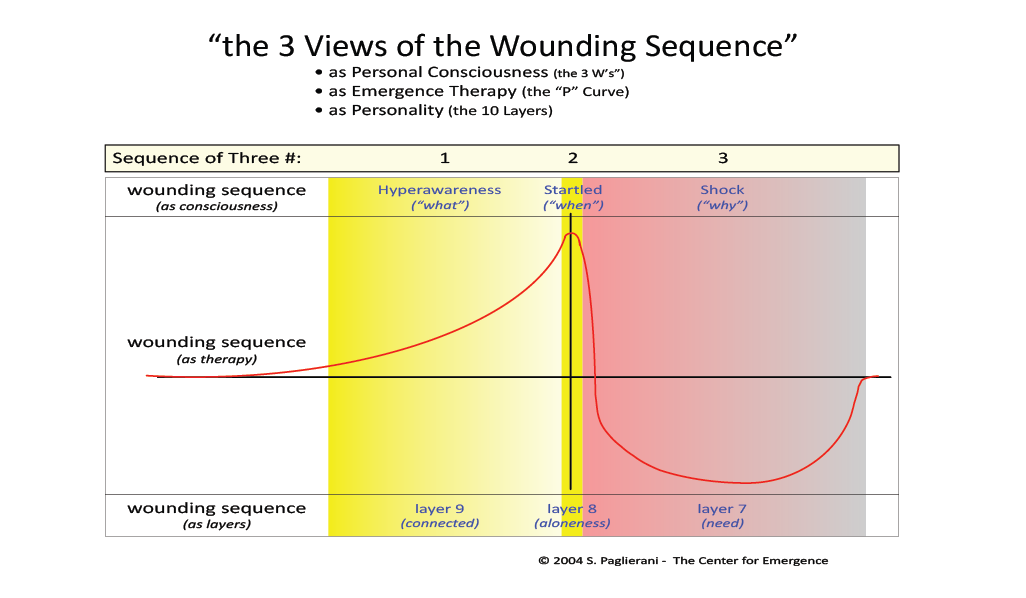 Three views of the Wounding Sequence