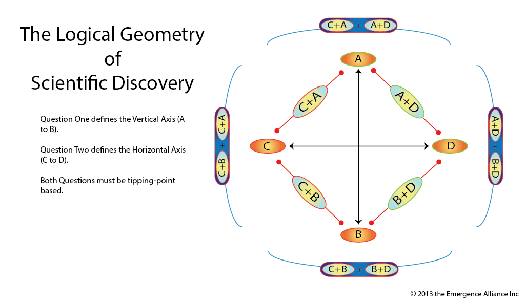 The Prototype Map of Scientific Discovery