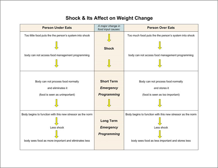 Shock and its Effect on Weight Gain and Loss - per Emergence Personality Theory